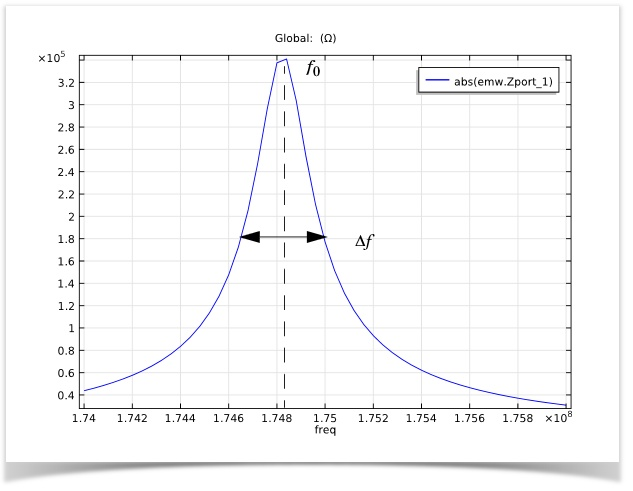 Plotted: The input impedance magnitude versus frequency