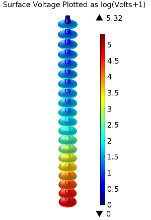 2D model of the insulator string  showing electric potential distribution