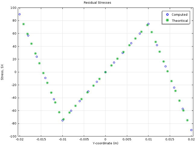 Graph comparing analytical and computed  after two loading-unloading cycles