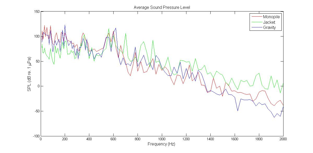 Average sound pressure level