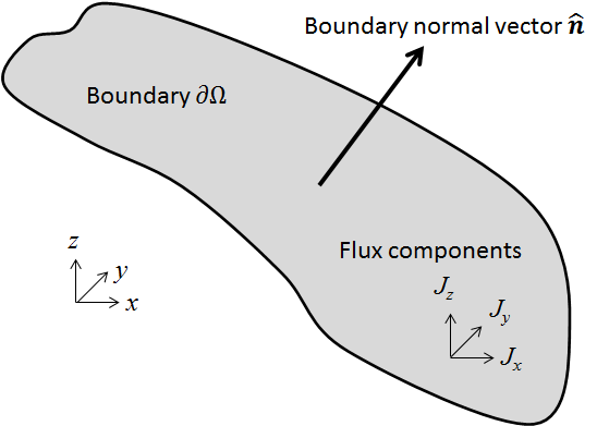 Schematic of an arbitrary boundary in 3D space