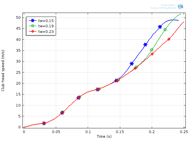 Line graph showing golf club head speed for multiple wrist torque switch times