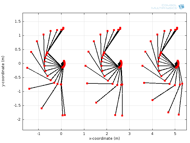 Graph comparing golf club trajectories