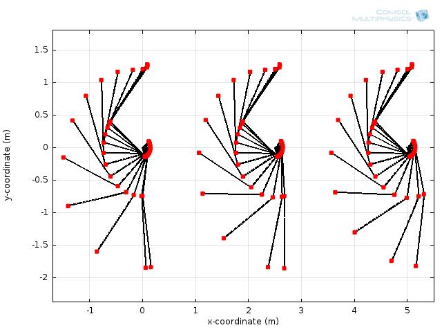 Graph comparing golf club trajectories