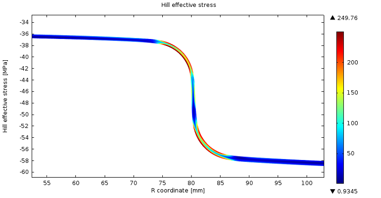 Plot showing Hill effective residual stress after the deep-drawn cup process