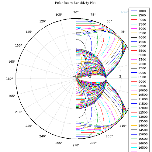 Plot of the spatial sensitivity of the transducer