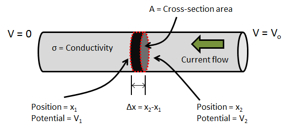 Diagram depicting computing current through a conductor