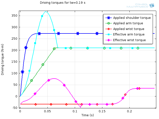 Graph depicting time history of torque applied in a golf swing