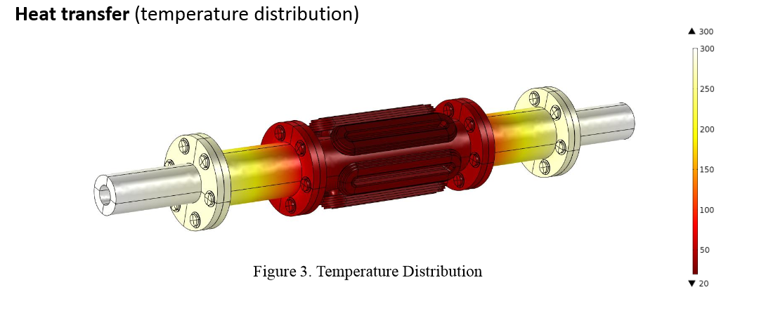 Temperature distribution in the G10 component of the shaft.