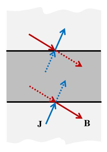 Periodic (boundary) Condition