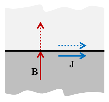 Diagram explaining the Perfect Magnetic Conductor boundary condition.