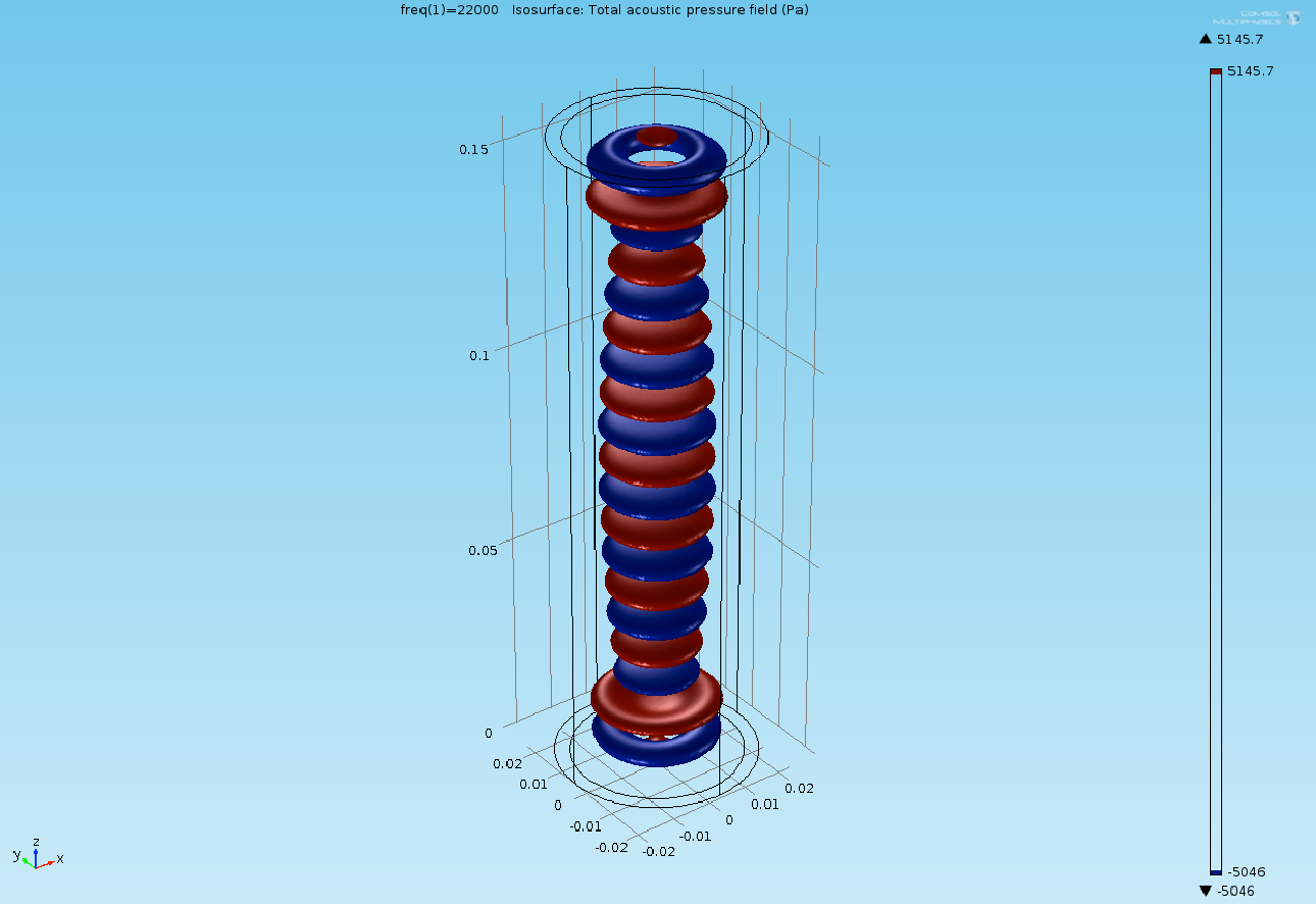Simulation depicting the pressure pockets created by waves between the transducers.