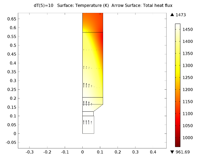 Temperature distribution in concasting.