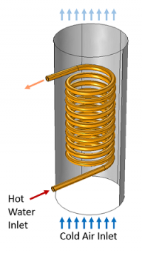 Coil heat exchange model