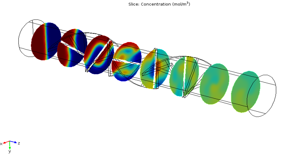 Plot highlighting concentration distribution within a laminar static mixer.