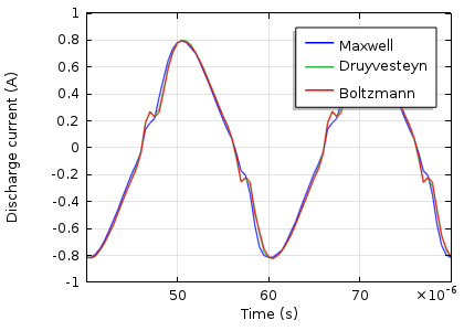 Discharge Current Graph