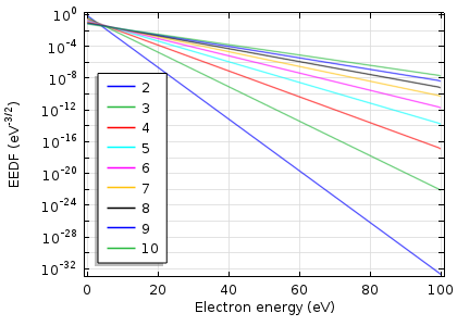 Graph depicting electron energy probability function.