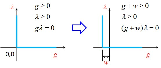 Modification of contact gap calculation