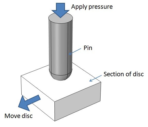 Test model for Pin-on-disc wear
