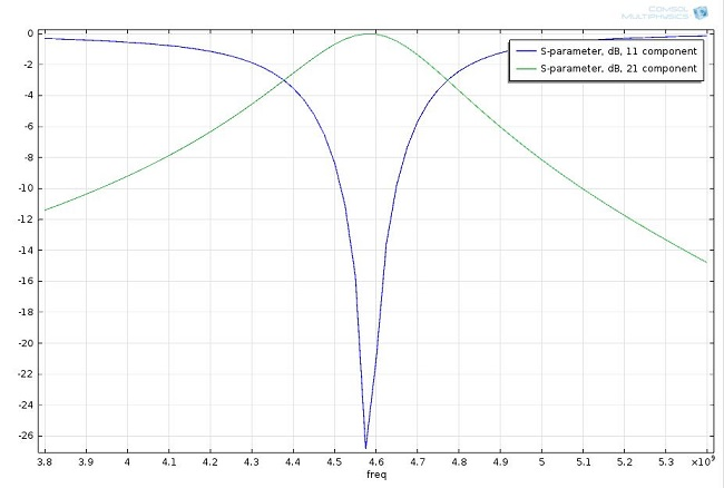 S-parameter plot generated with COMSOL Multiphysics showing that the periodic structure has a bandpass filter