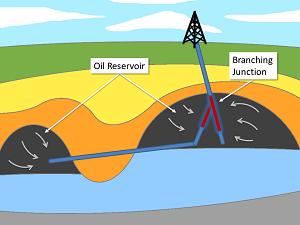 petroleum production engineering fundamentals pdf