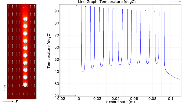 Plots show relationship between flow field and temperature.