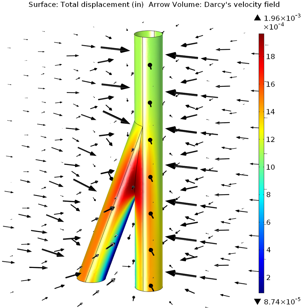 Graph compares surface displacement and velocity in branching junction.