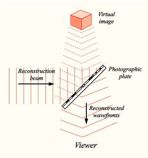 Holography reconstruction