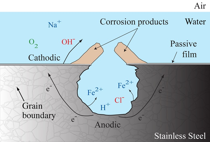 Corrosion in oil platforms comsol blog diagram showing pit growth and the formation of an irregular corrosion front publicscrutiny Gallery
