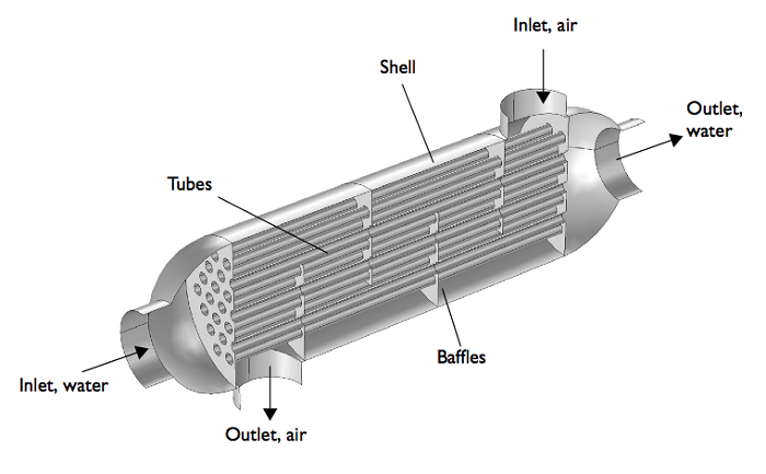 Geometry of a shell-and-tube heat exchanger.