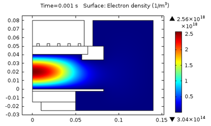 A graph showing electron density.