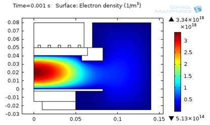 This plot highlights that a higher ion temperature results in a higher electron density.
