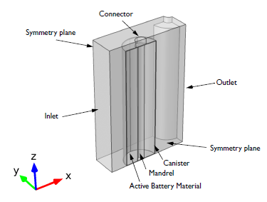 Geometry of an Li-ion battery.