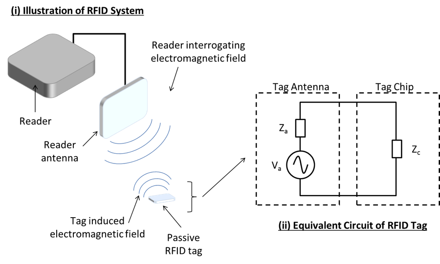 Image depicting an RFID system and the equivalent circuit of an RFID tag.