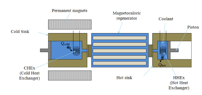 The geometry of an active magnetic regenerator used to model magnetic cooling technology in an electric vehicle.