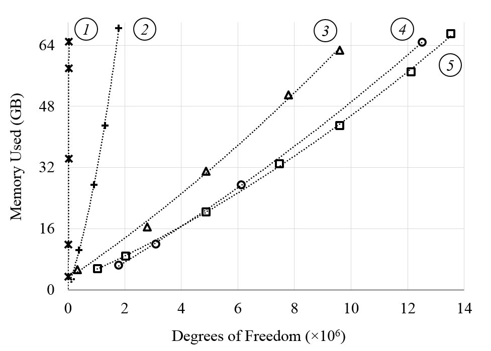Graph depicting memory requirements with respect to degrees of freedom.