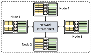 Model of cluster