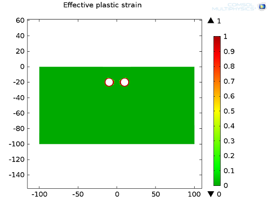 Plot highlighting plastic behavior of soil.