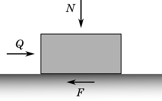 Diagram showing the plastic flow and behavior of frictional materials in geomechanics.