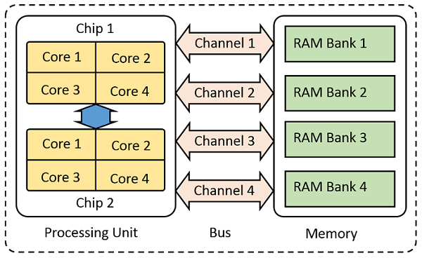Design showing parallel computing in a typical desktop computer.