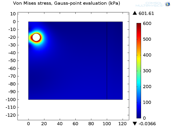 The von Mises stress after excavation.