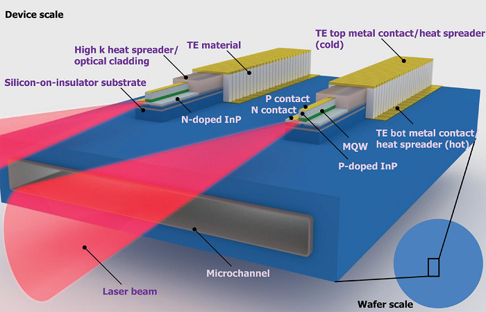 Figure shows a thermally integrated photonics system (TIPS).