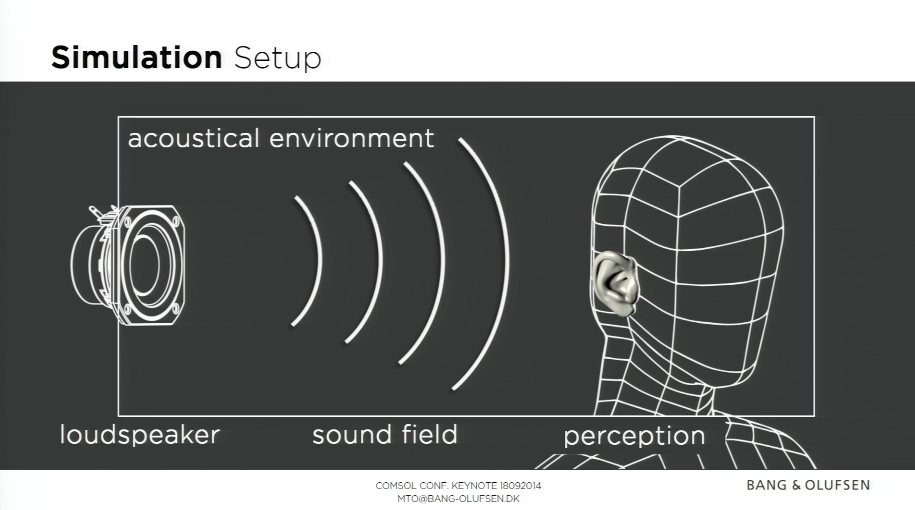 Slide on the simulation set-up from the Bang & Olufsen keynote speech.