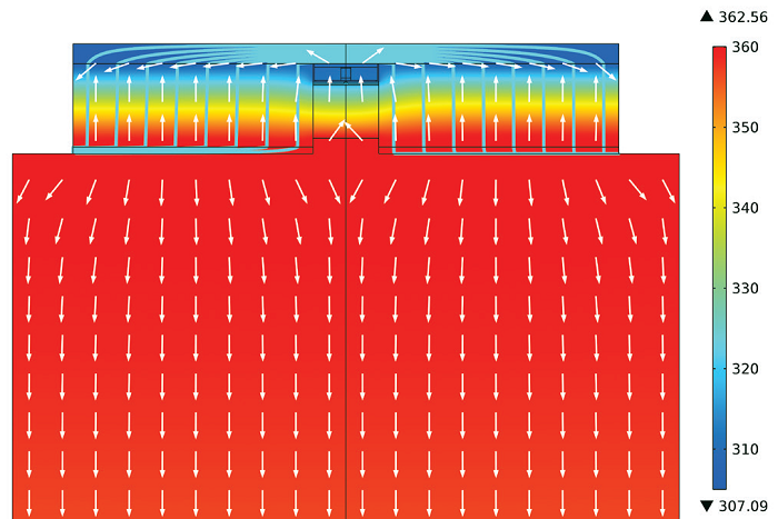 Temperature control and heat flux management is highlighted in the simulation.