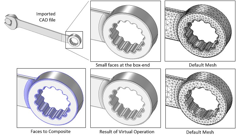 A diagram emphasizing how Virtual Operations can be used to combine and simplify geometry.