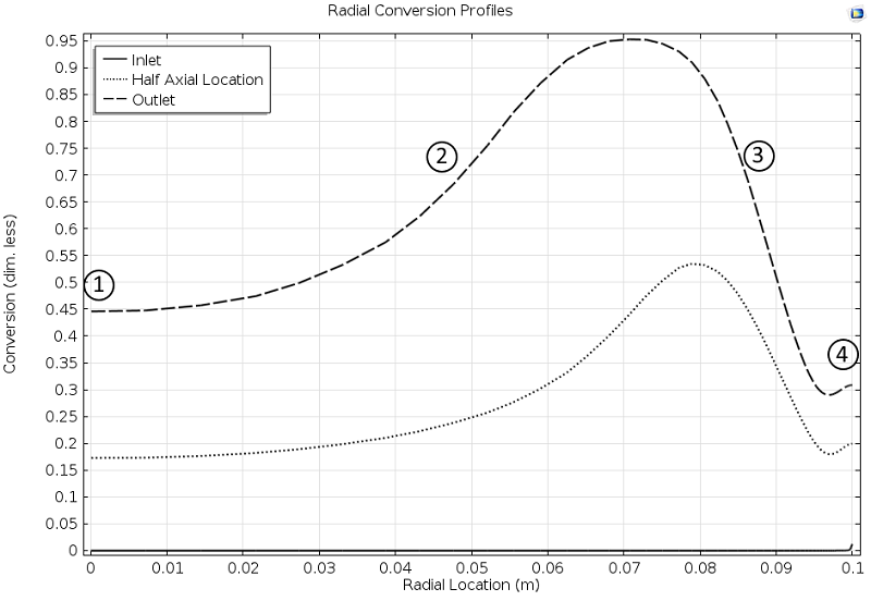 A plot highlighting conversion in the reactor.