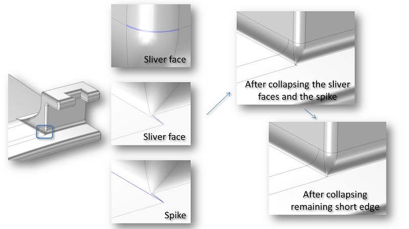 A schematic highlighting the Delete Sliver Faces and Delete Spikes tools.