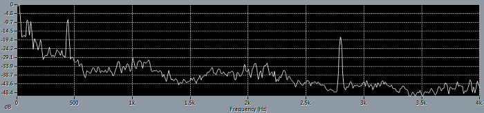 Frequency spectrum of ringing tuning fork