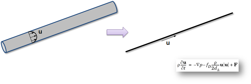 A diagram depicting pipe flow equations.