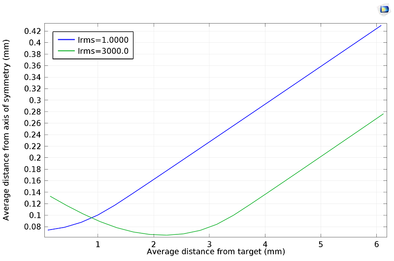 A graph indicating the average beam size.